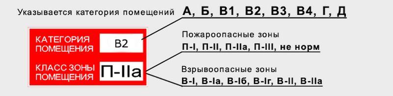 Заказать расчет категории пожарной безопасности помещений в Москве